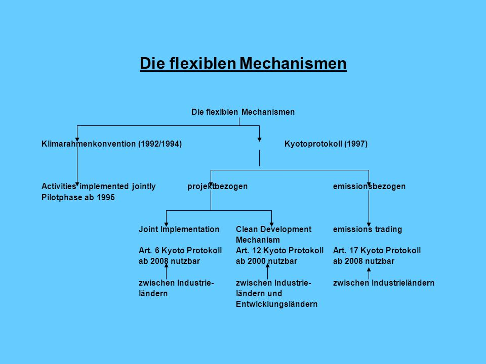 Die flexiblen Mechanismen