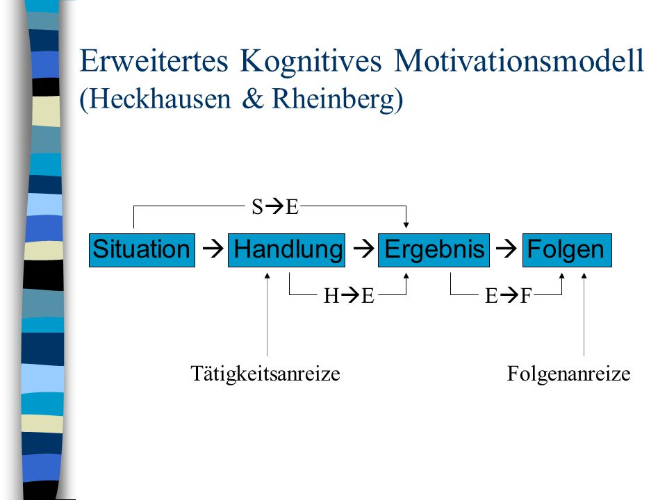 Erweitertes Kognitives Motivationsmodell (Heckhausen & Rheinberg)