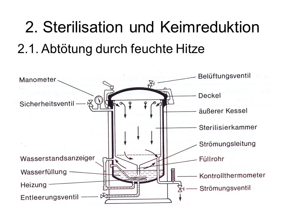 2. Sterilisation und Keimreduktion