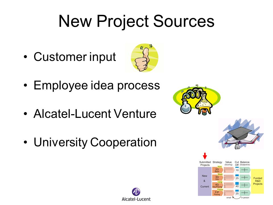 New Project Sources Customer input Employee idea process