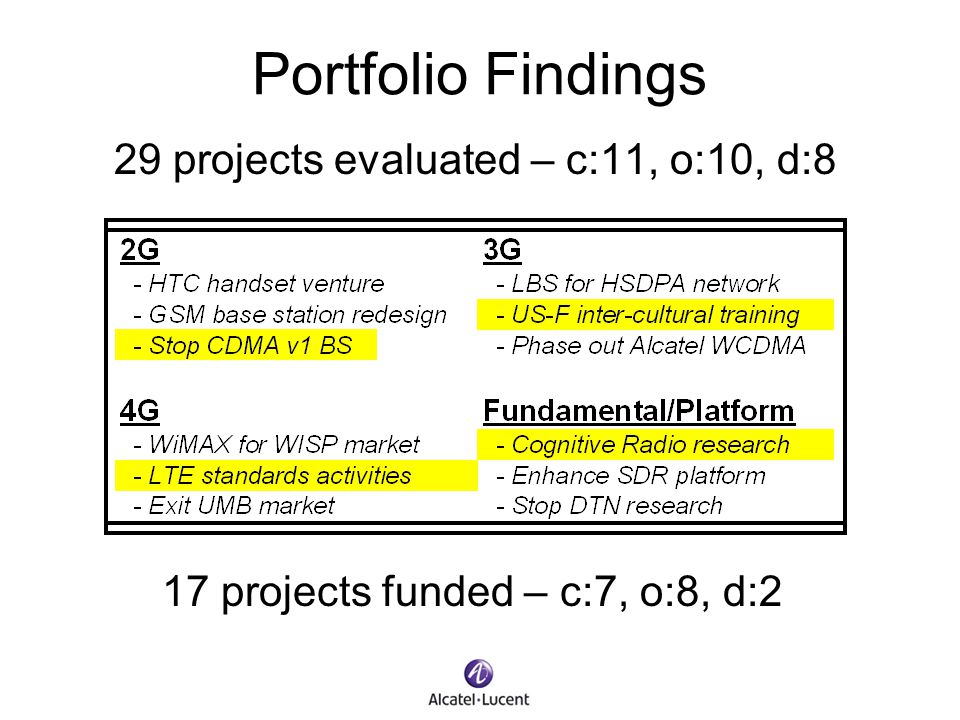 Portfolio Findings 29 projects evaluated – c:11, o:10, d:8