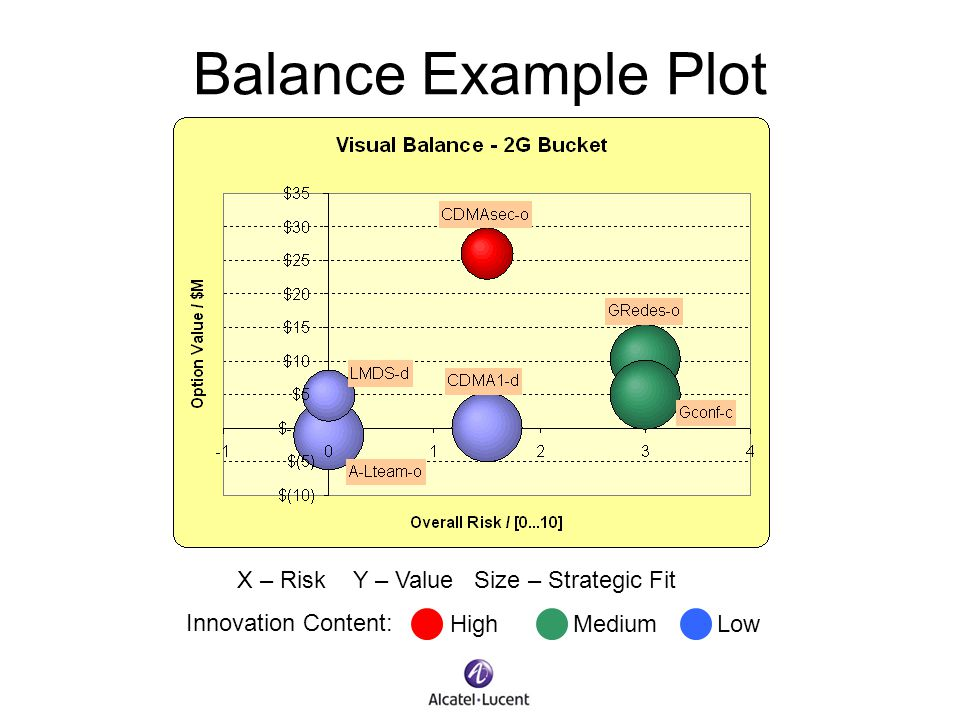 Balance Example Plot X – Risk Y – Value Size – Strategic Fit