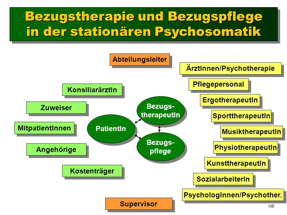 ÄrztInnen/Psychotherapie PsychologInnen/Psychother.