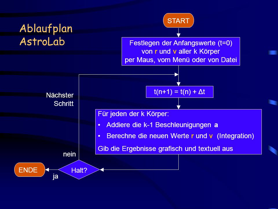 Ablaufplan AstroLab START