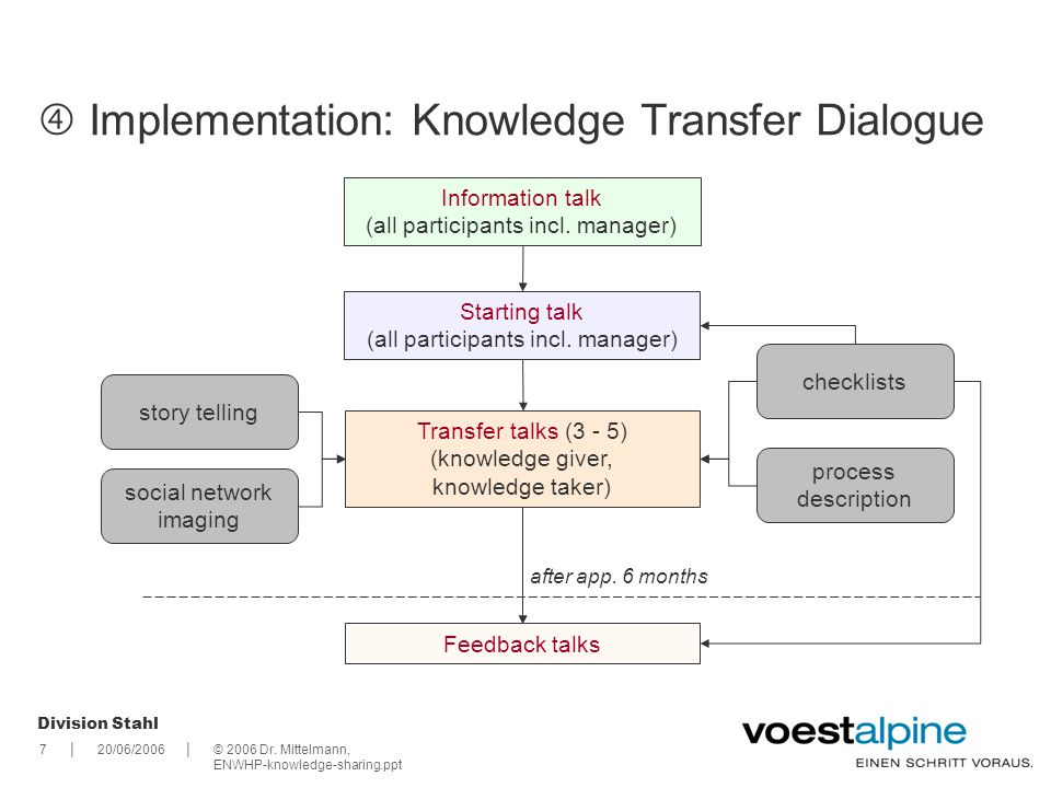  Implementation: Knowledge Transfer Dialogue