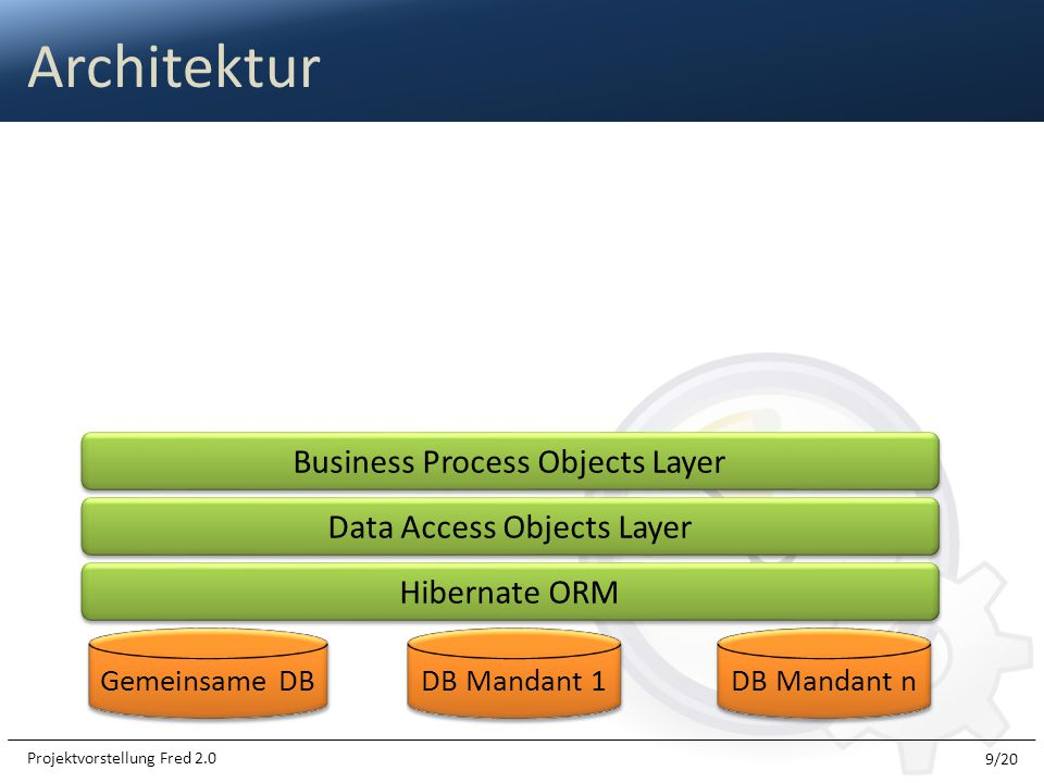 Architektur Business Process Objects Layer Data Access Objects Layer
