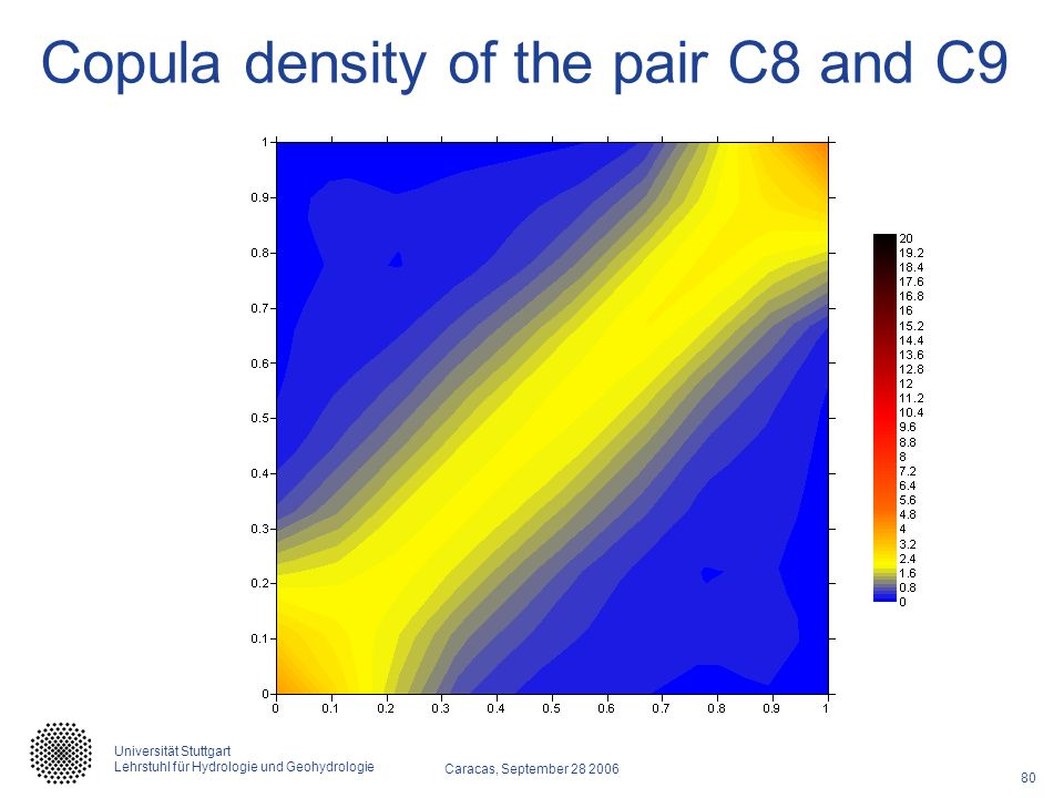 Copula density of the pair C8 and C9