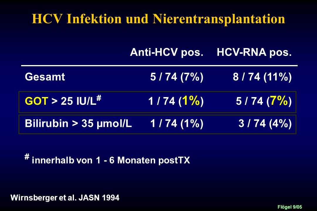HCV Infektion und Nierentransplantation