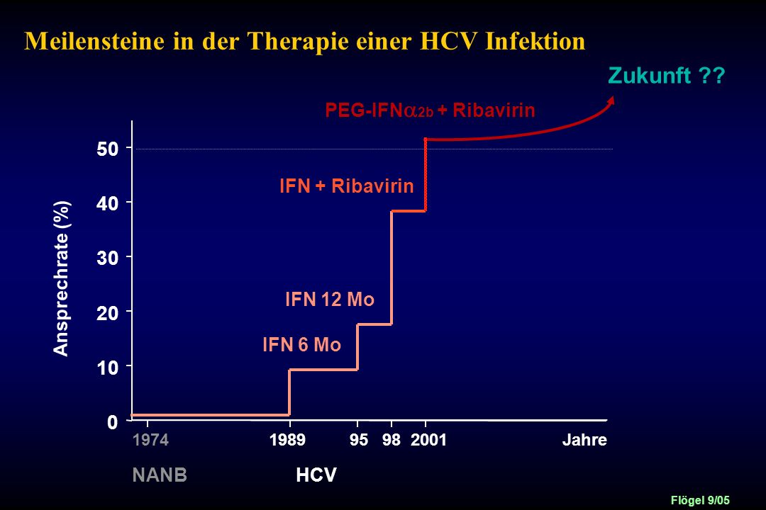 Meilensteine in der Therapie einer HCV Infektion