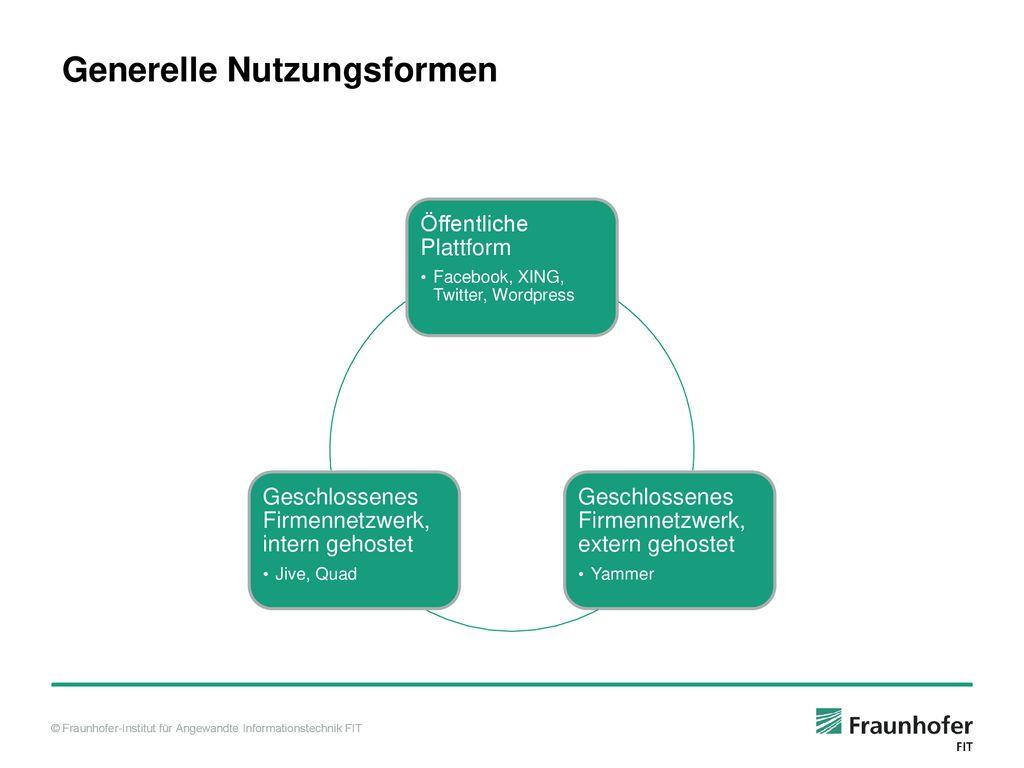 Social Media Überblick - ppt herunterladen