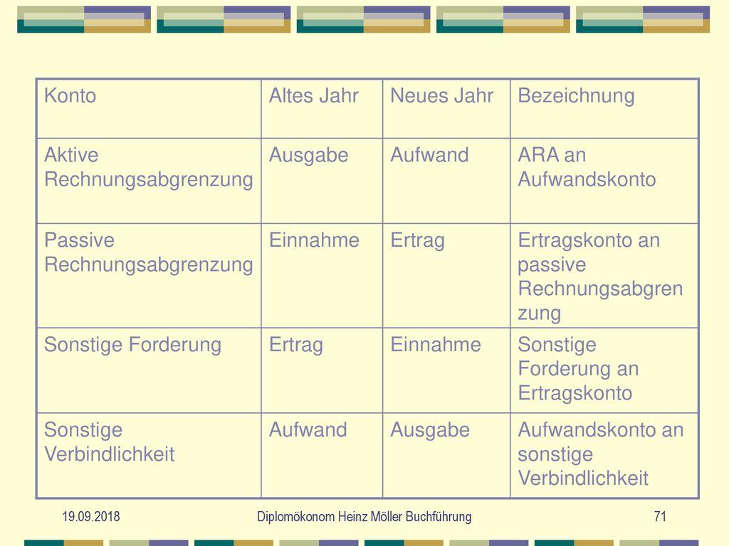Aufgaben Aufbau Und Technik Der Buchführung Ppt Herunterladen