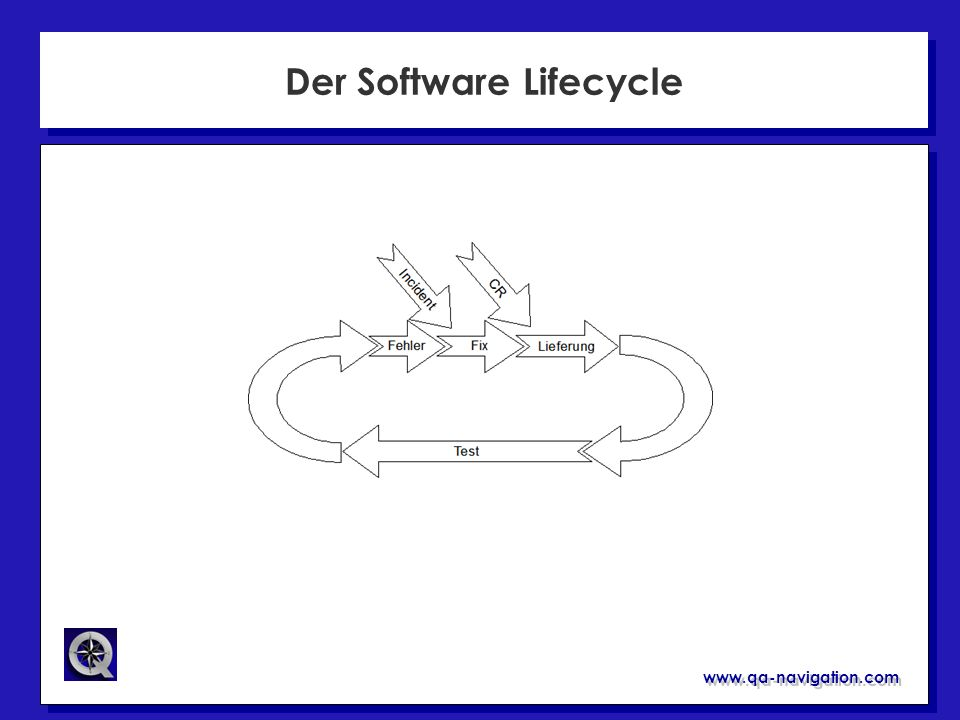Der Software Lifecycle