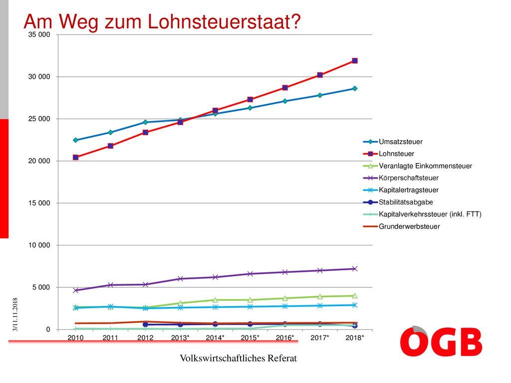 Lohnsteuer Runter Mehr Netto Vom Brutto Crash Kurs Für Ppt