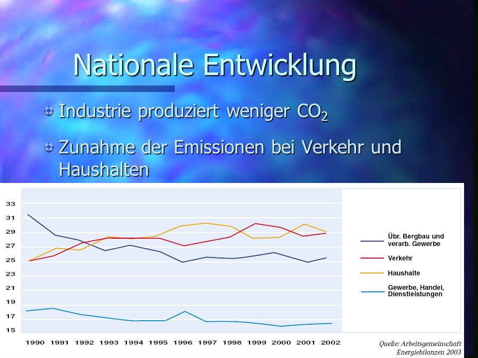 Nationale Entwicklung