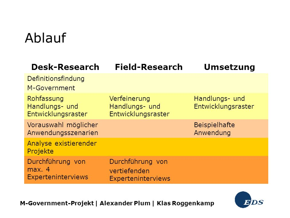 Ablauf Desk-Research Field-Research Umsetzung Definitionsfindung