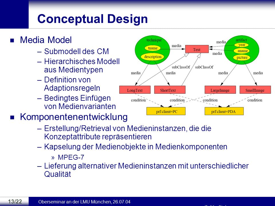 Conceptual Design Komponentenentwicklung Media Model Submodell des CM