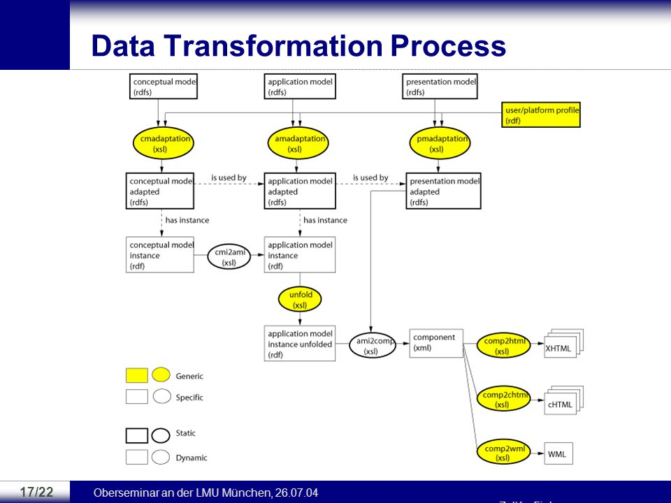 Data Transformation Process