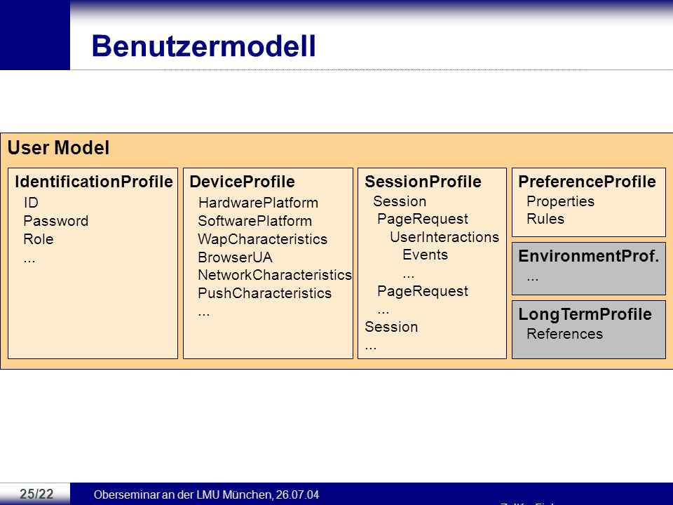 Benutzermodell User Model IdentificationProfile ID DeviceProfile