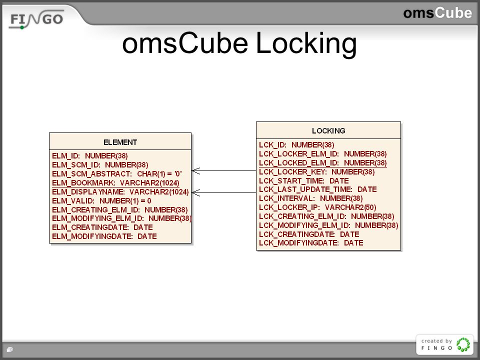 omsCube Locking