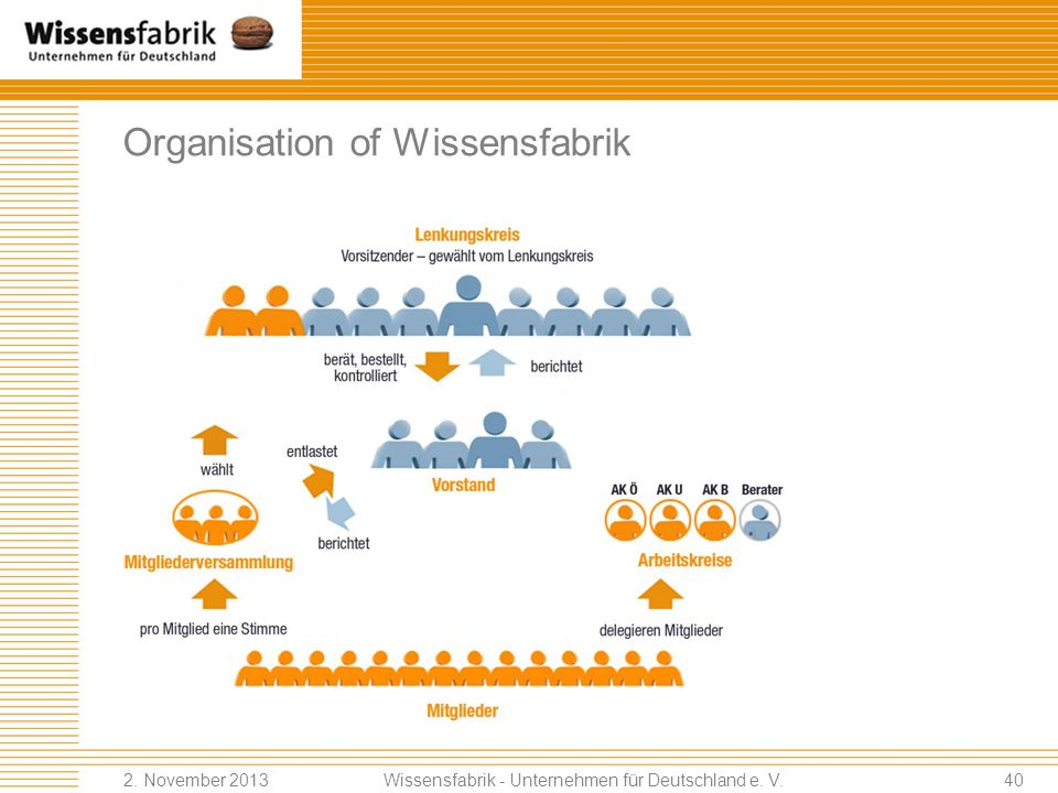 Organisation of Wissensfabrik