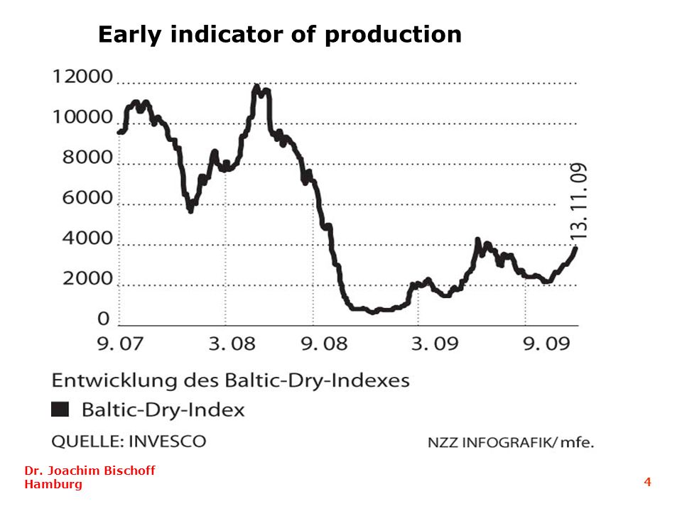 Early indicator of production