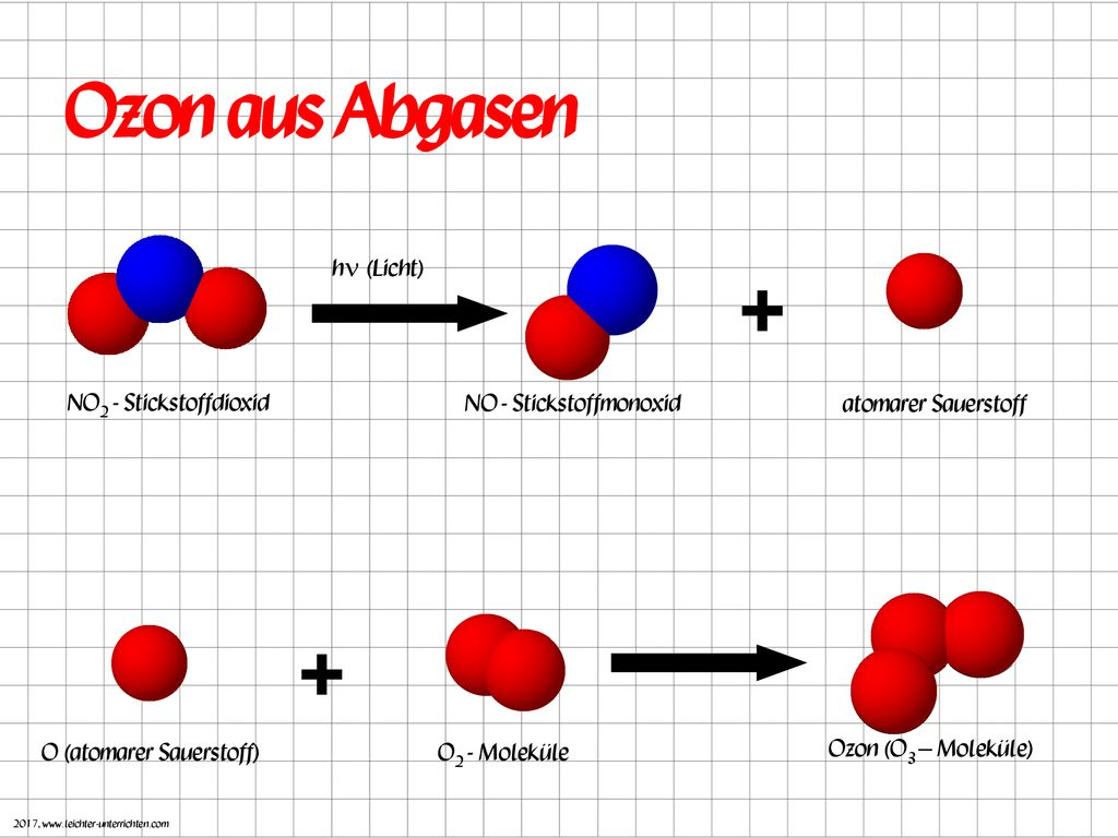 Ozon Trisauerstoff Chemische Formel O3 Farbloses Giftiges