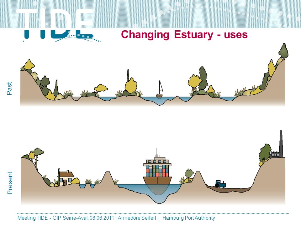 Changing Estuary - uses