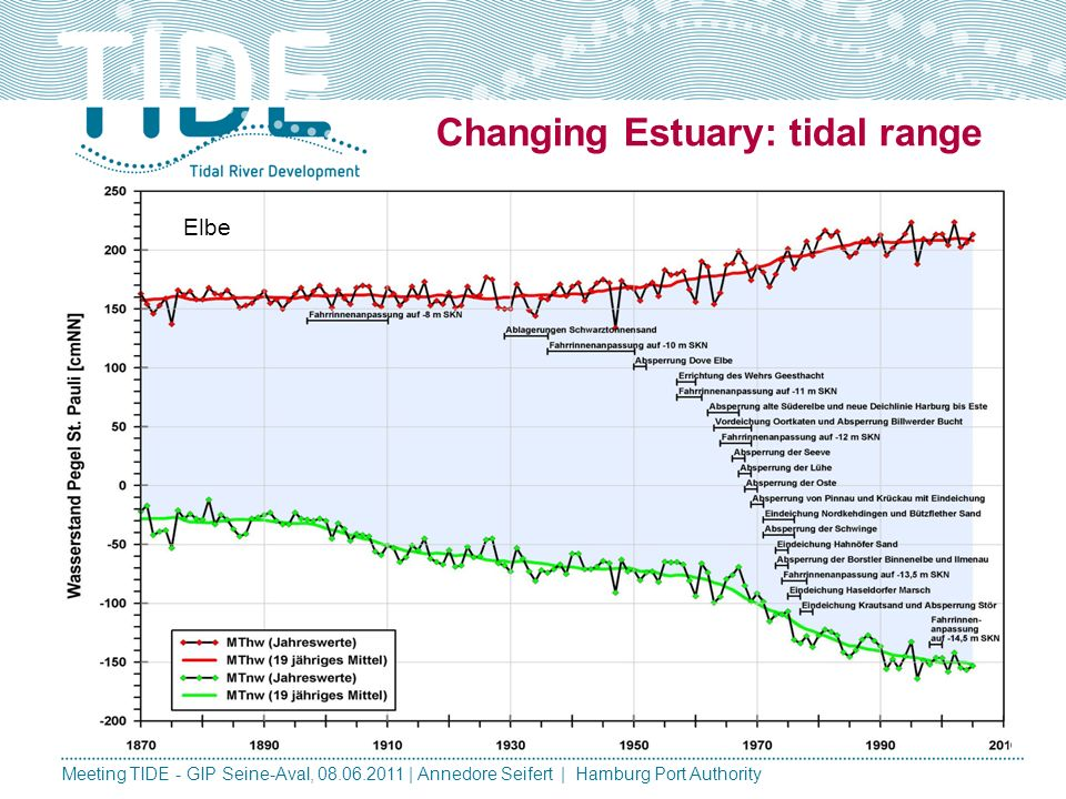 Changing Estuary: tidal range