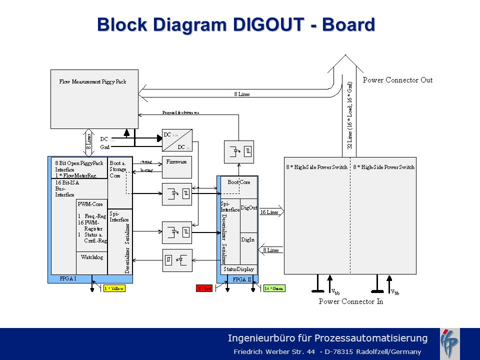 Block Diagram DIGOUT - Board