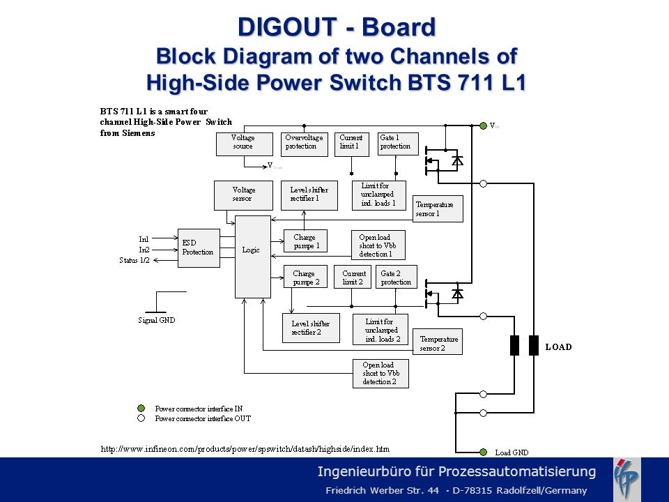 DIGOUT - Board Block Diagram of two Channels of High-Side Power Switch BTS 711 L1