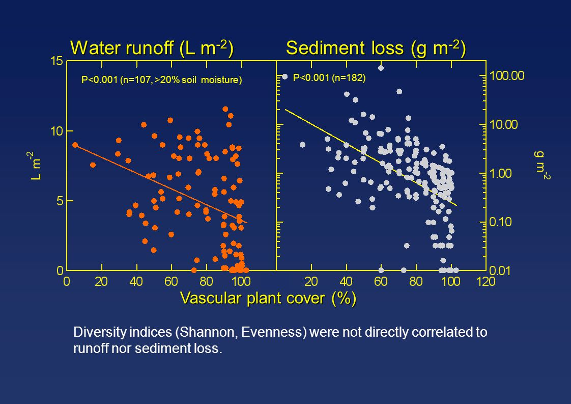 Water runoff (L m-2) Sediment loss (g m-2) Vascular plant cover (%)