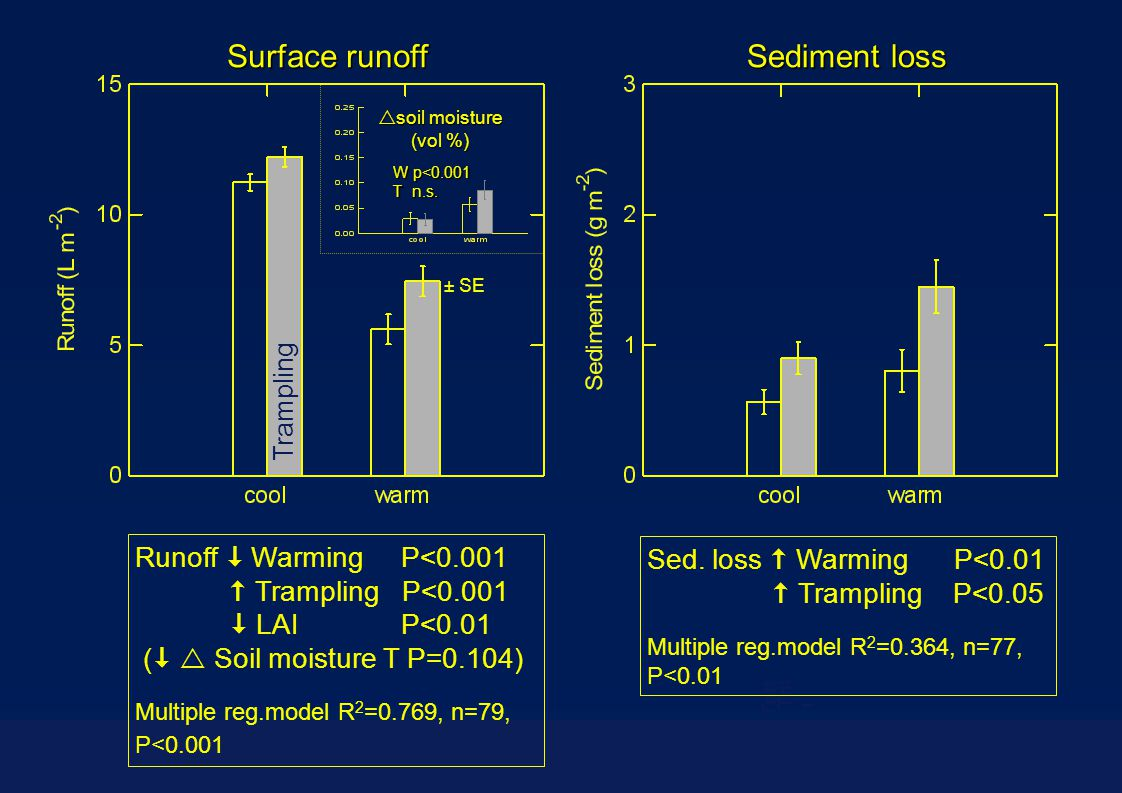 Surface runoff Sediment loss Runoff  Warming P<0.001