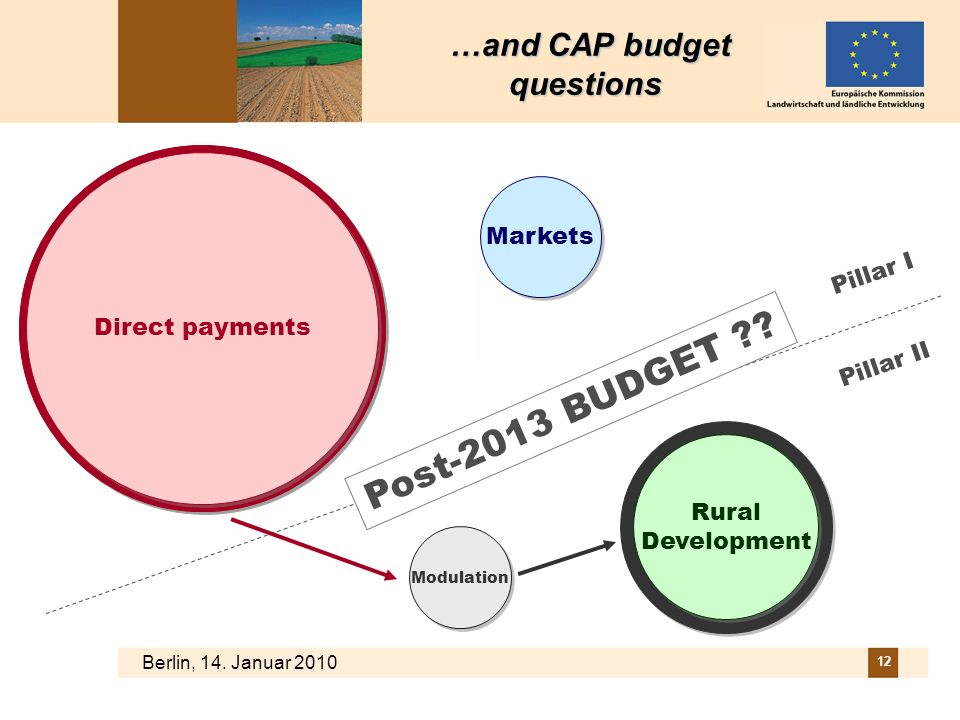 …and CAP budget questions