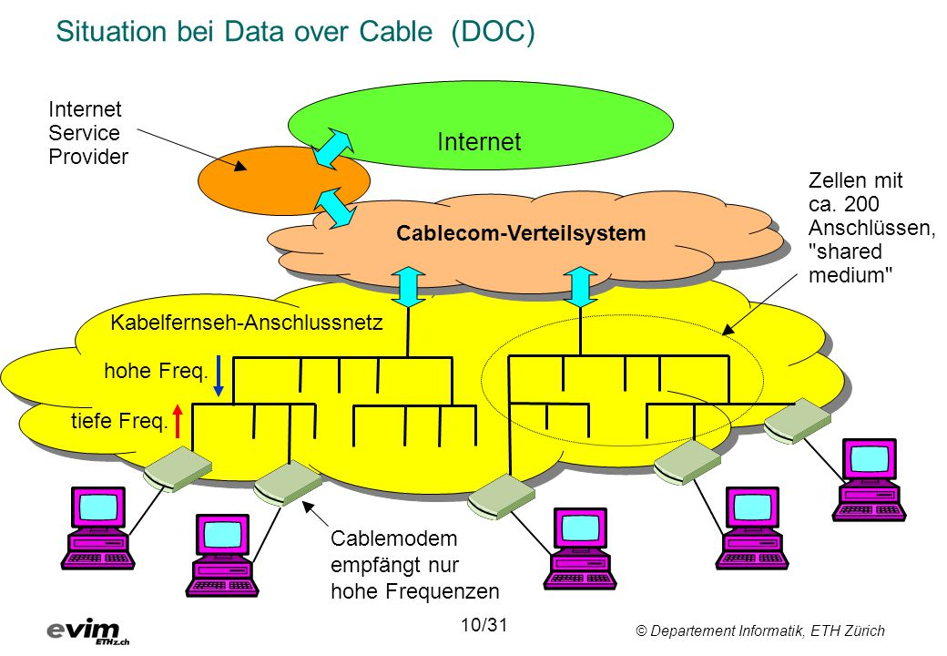 Situation bei Data over Cable (DOC)