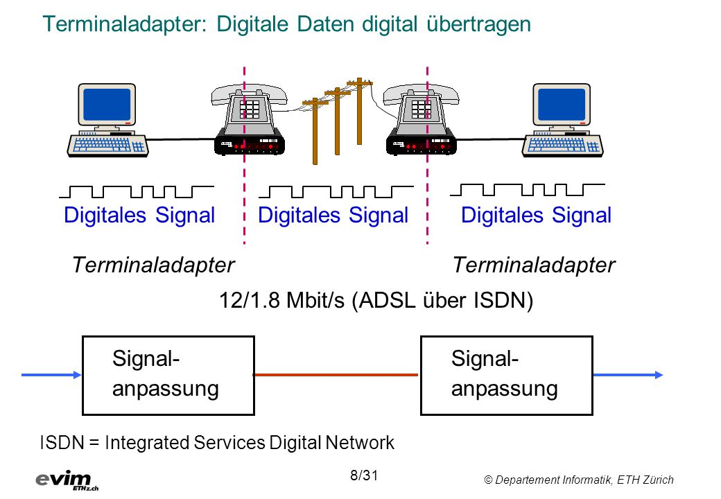 Terminaladapter: Digitale Daten digital übertragen
