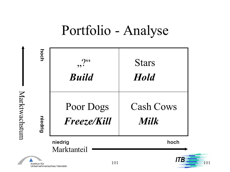 "Portfolio - Analyse "" Stars Build Hold Poor Dogs Cash Cows"