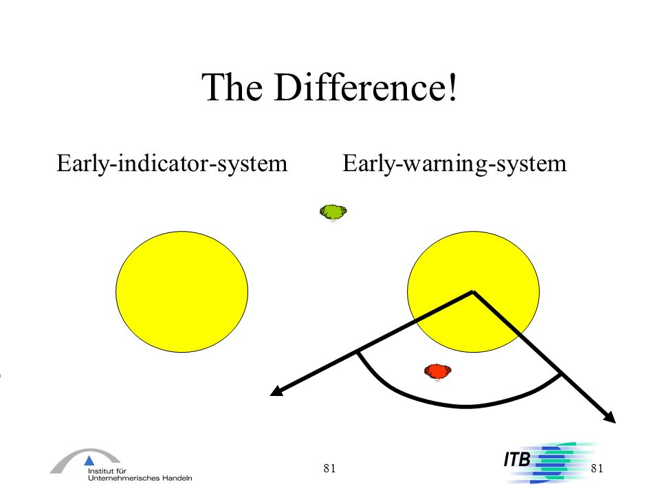 The Difference! Early-indicator-system Early-warning-system 81