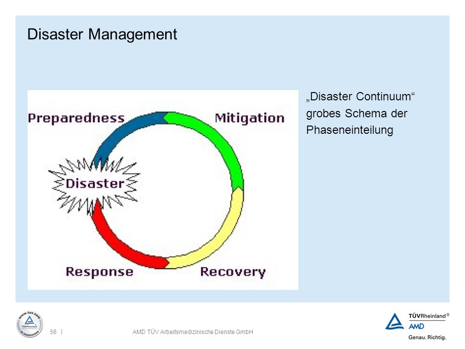 "Disaster Management ""Disaster Continuum grobes Schema der"