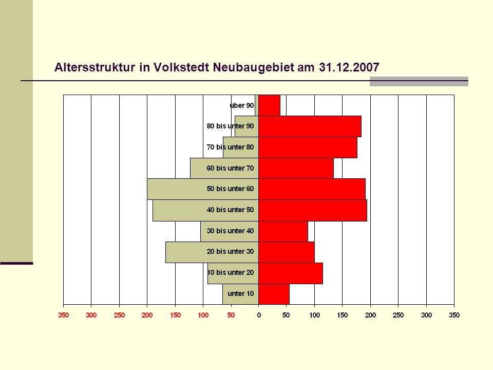 Altersstruktur in Volkstedt Neubaugebiet am