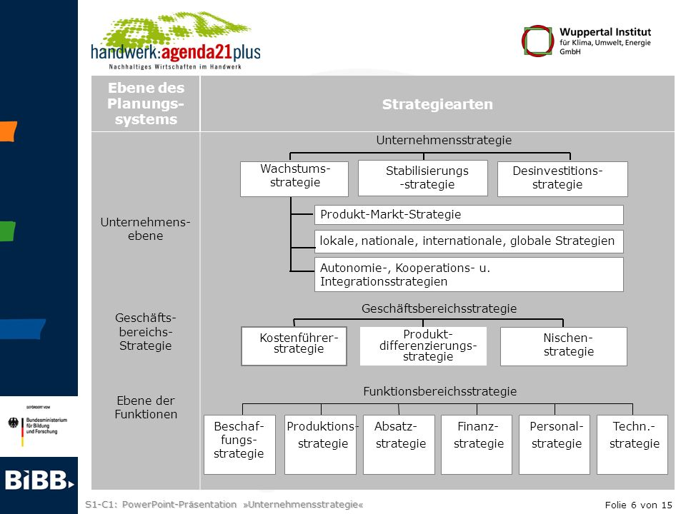Ebene des Planungs- systems Strategiearten