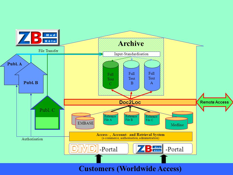 Access- , Account- and Retrieval System