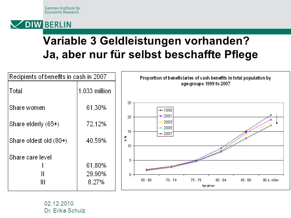 Variable 3 Geldleistungen vorhanden