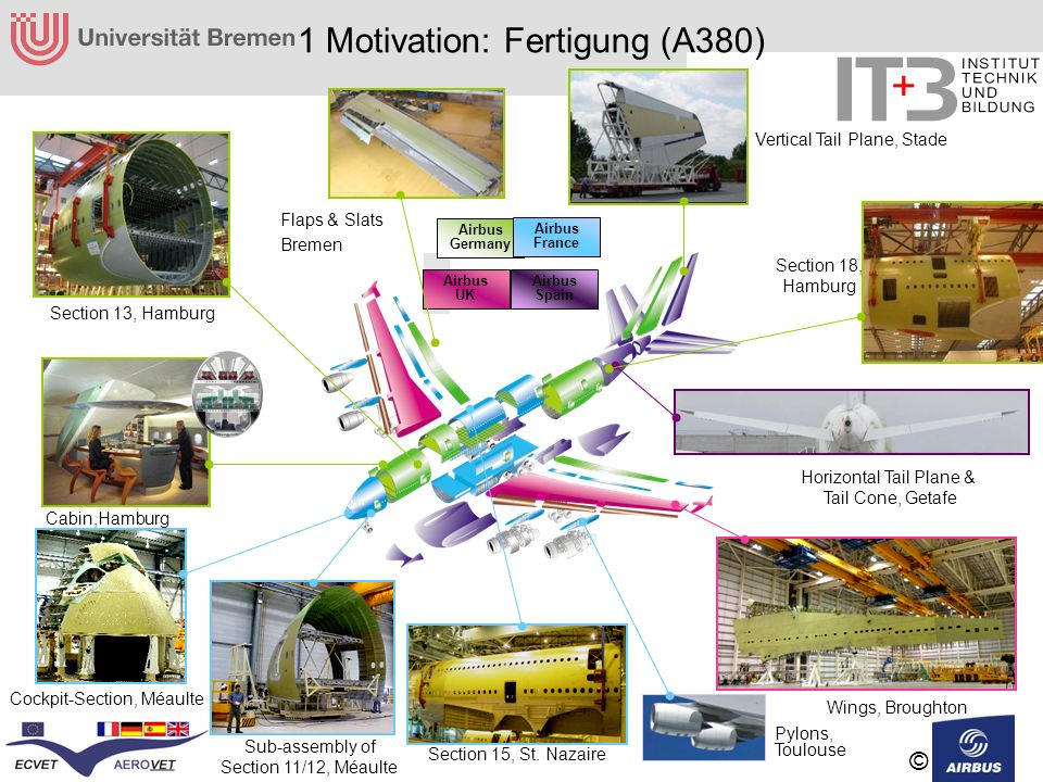 1 Motivation: Fertigung (A380)