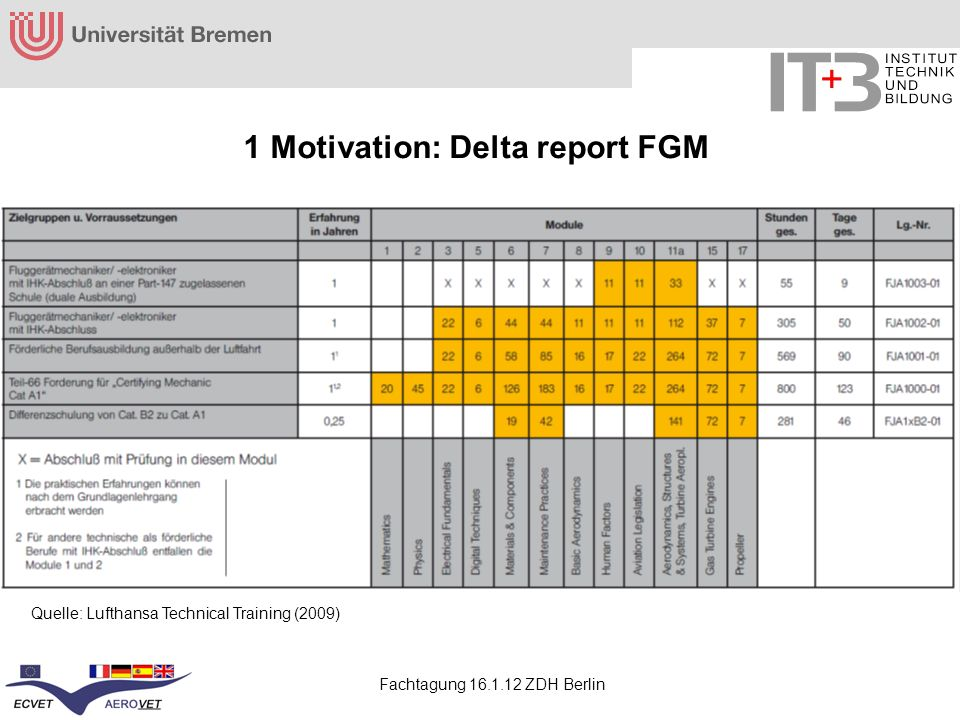 1 Motivation: Delta report FGM