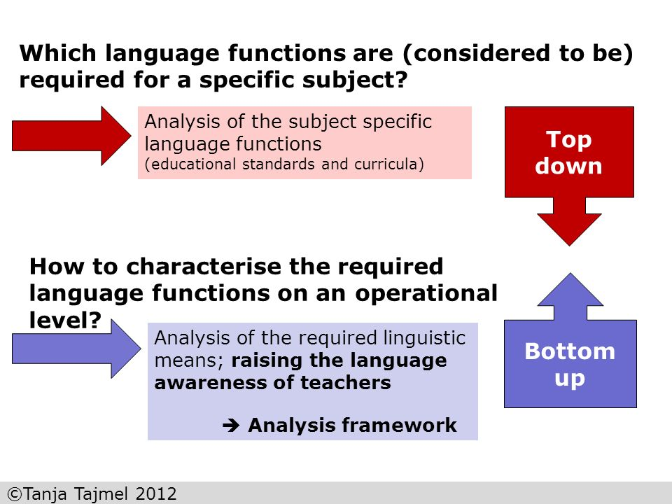 Which language functions are (considered to be) required for a specific subject