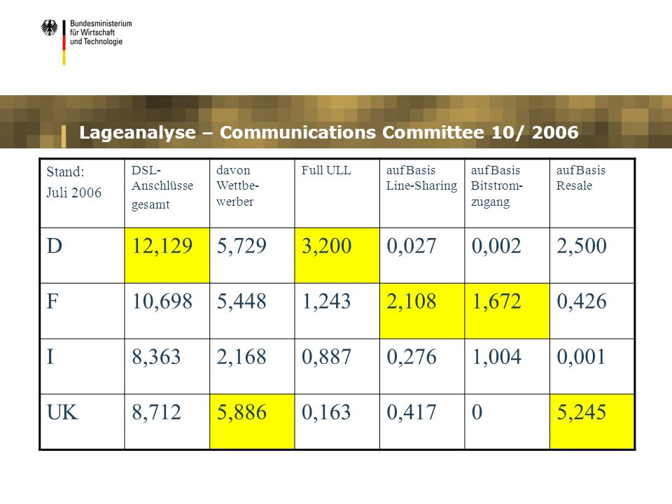 Lageanalyse – Communications Committee 10/ 2006