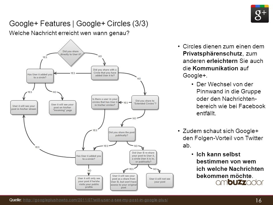 Google+ Features | Google+ Circles (3/3)