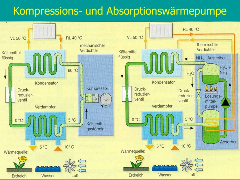 Kompressions- und Absorptionswärmepumpe