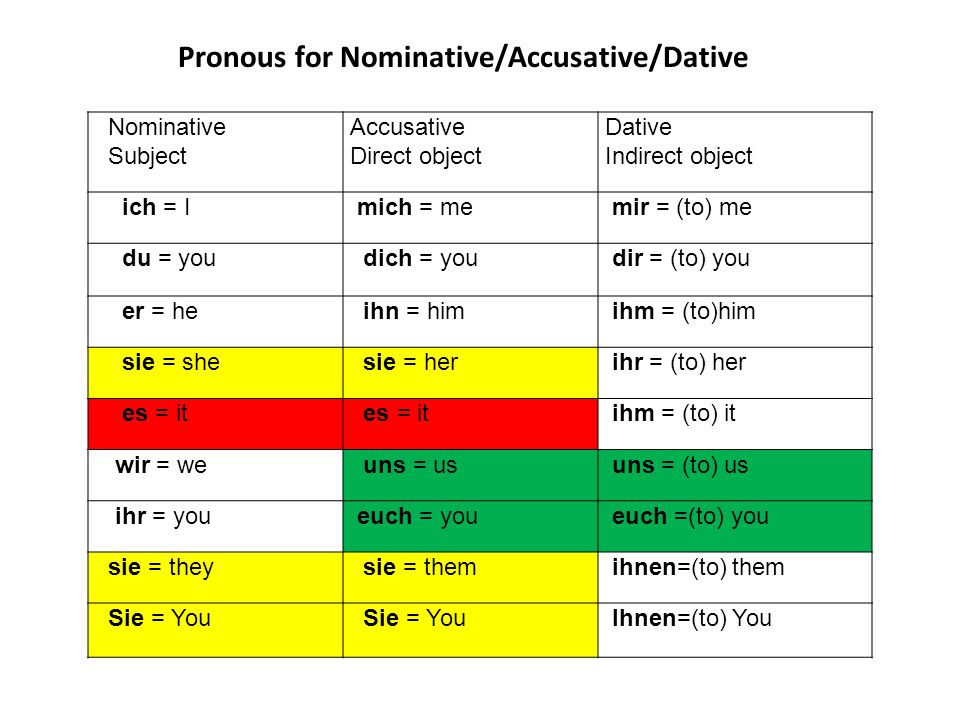 Pronous for Nominative/Accusative/Dative