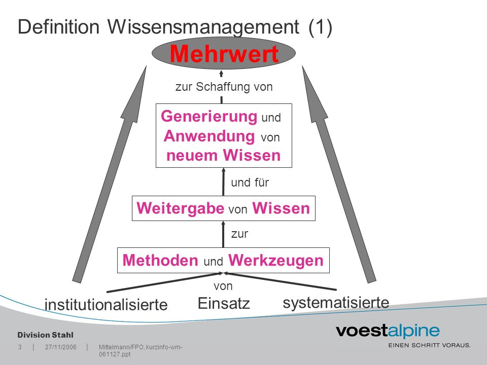Definition Wissensmanagement (1)